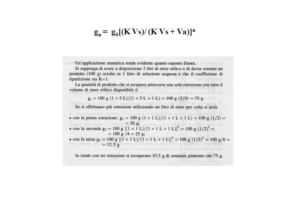 gn = g0[(K Vs)/ (K Vs + Va)]n